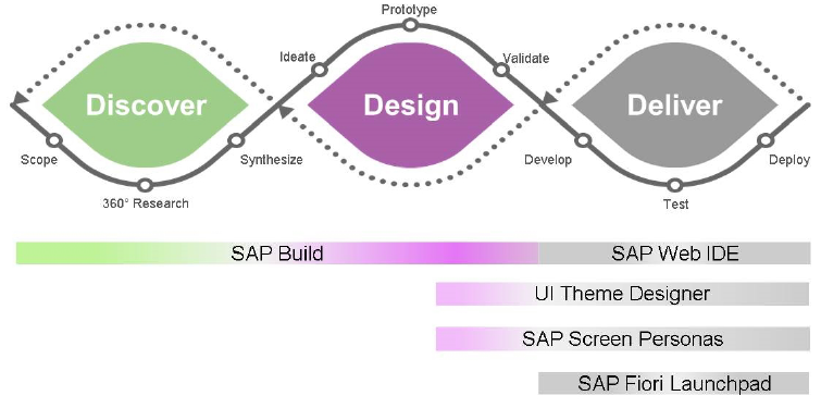 Outils en support du SAP Design Thinking