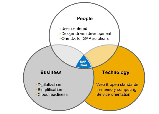 SAP FIORI innovation