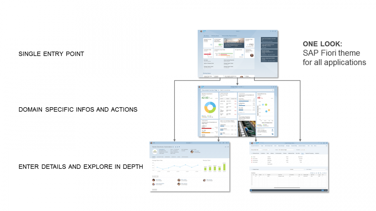 SAP Launchpad et Overview page