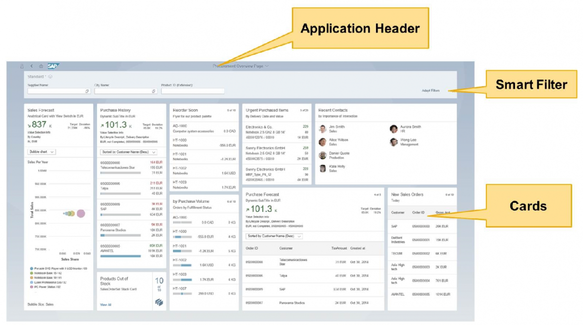 Anatomie de l'interface SAP FIORI 2.0