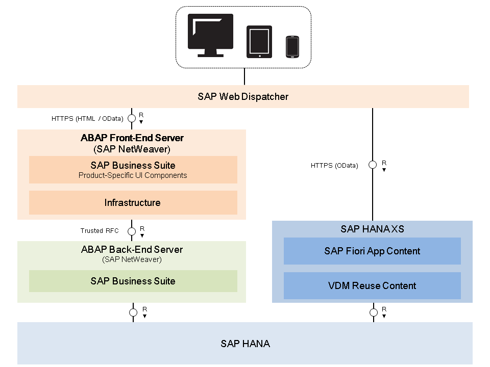 Architecture d'une application SAP FIORI analytique